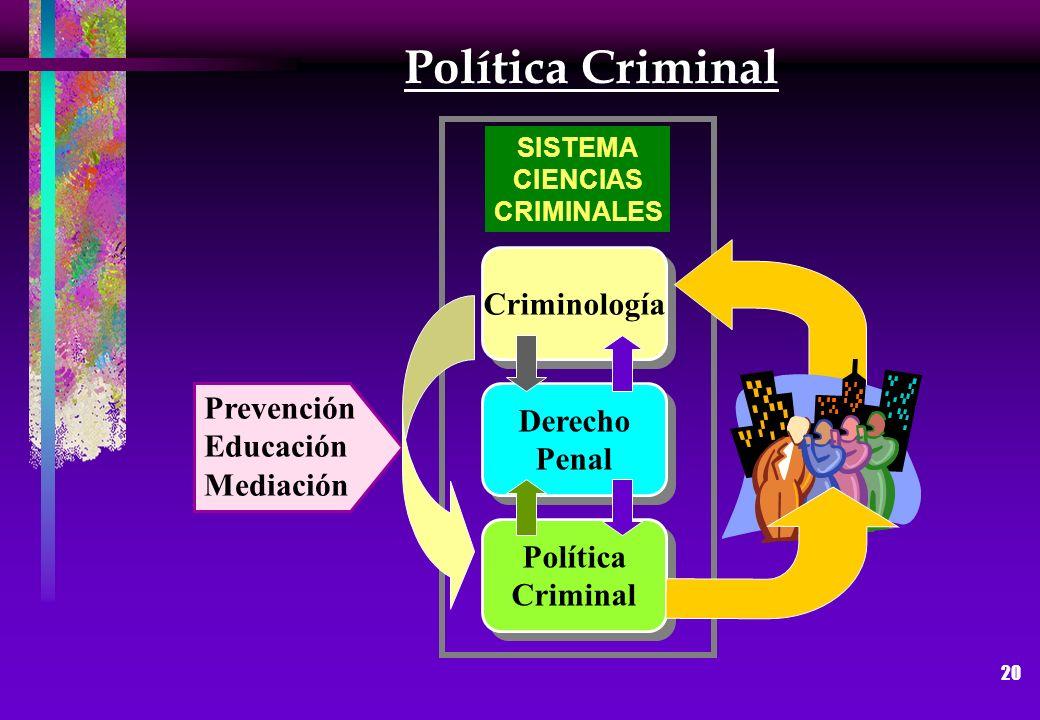 20 Política Criminal Derecho Penal Derecho Penal Criminología Política Criminal Política Criminal SISTEMA CIENCIAS CRIMINALES Prevención Educación Med