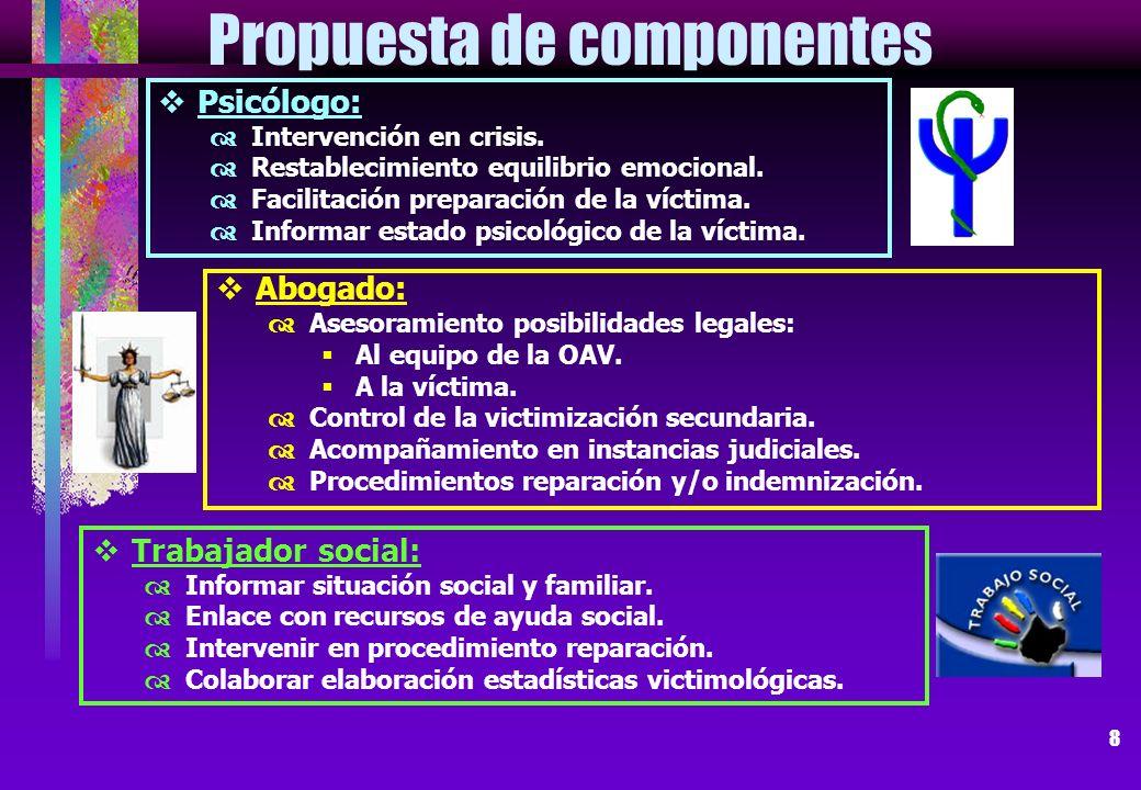 8 Propuesta de componentes Abogado: Asesoramiento posibilidades legales: Al equipo de la OAV. A la víctima. Control de la victimización secundaria. Ac