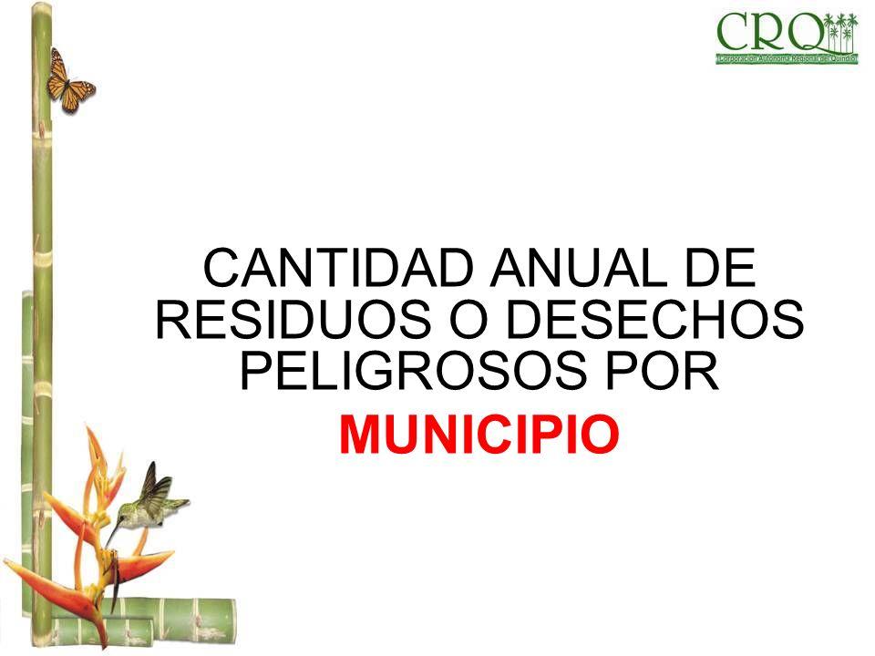 CANTIDAD ANUAL DE RESIDUOS O DESECHOS PELIGROSOS POR MUNICIPIO