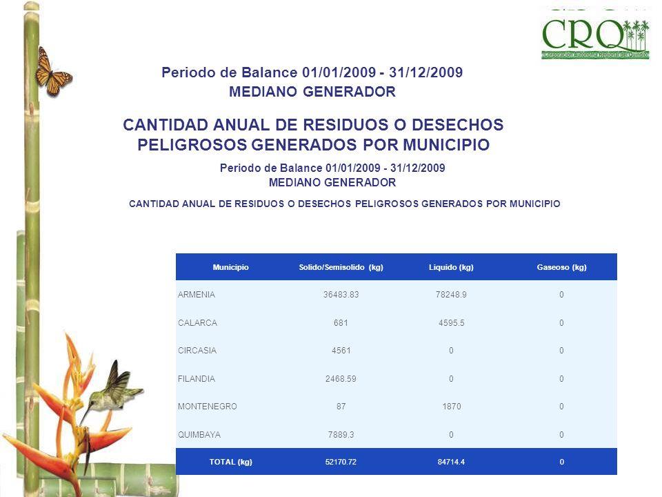 CANTIDAD ANUAL DE RESIDUOS O DESECHOS PELIGROSOS GENERADOS POR MUNICIPIO Periodo de Balance 01/01/2009 - 31/12/2009 MEDIANO GENERADOR MunicipioSolido/