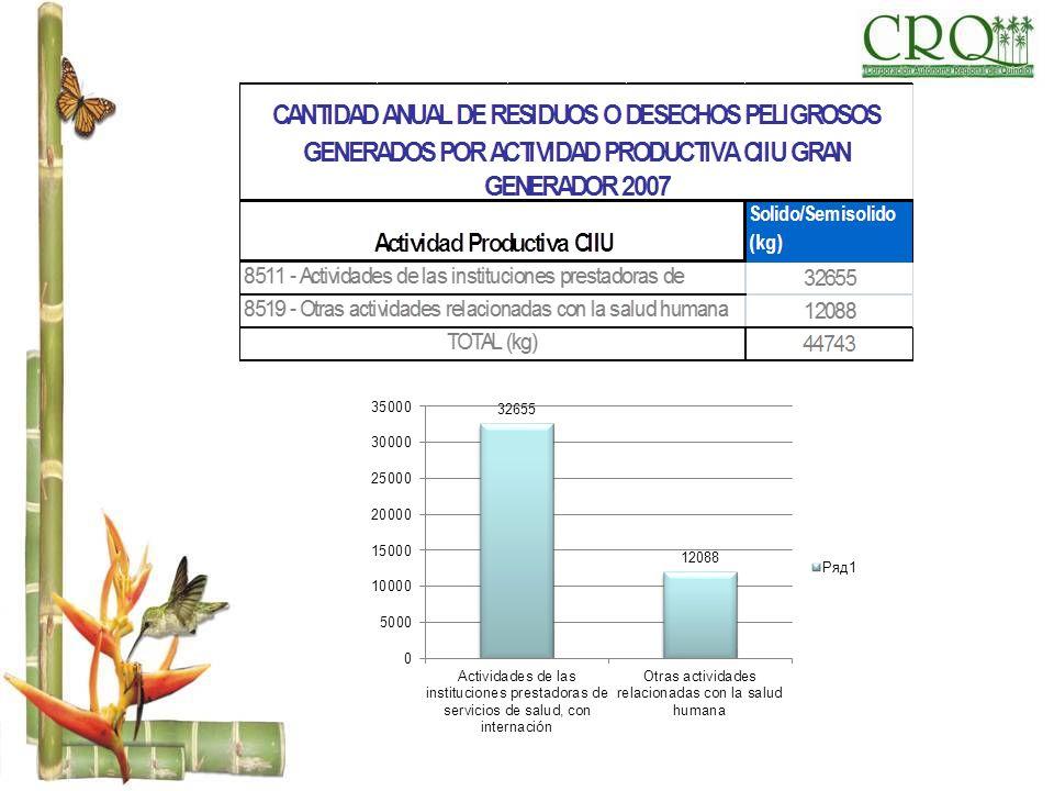 CANTIDAD ANUAL DE RESIDUOS O DESECHOS PELIGROSOS GENERADOS POR CORRIENTE DE RESIDUO SOLIDO/SEMISOLIDO Y LIQUIDO MEDIAN0 GENERADOR 2007 Kg CORRIENTECORRIENTE Y6 - Desechos resultantes de la producción, la preparación y la utilización de disolventes orgánicosY6 - Desechos resultantes de la producción, la preparación y la utilización de disolventes orgánicos Y9 - Mezclas y emulsiones de desechos de aceite y agua o de hidrocarburos y agua.Y9 - Mezclas y emulsiones de desechos de aceite y agua o de hidrocarburos y agua.