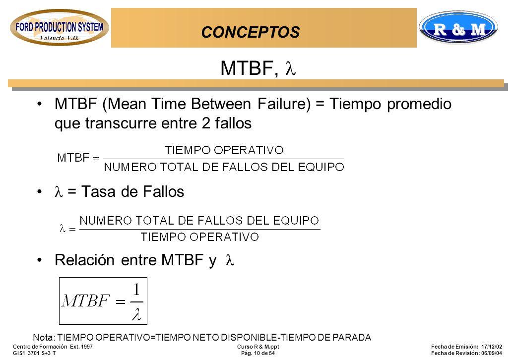 Valencia V.O. R & M Centro de Formación Ext. 1997 GIS1 3701 S+3 T Curso R & M.ppt Pág. 10 de 54 Fecha de Emisión: 17/12/02 Fecha de Revisión: 06/09/04
