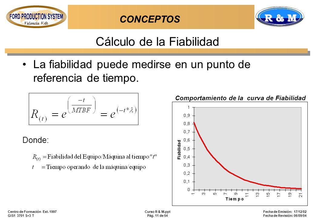 Valencia V.O. R & M Centro de Formación Ext. 1997 GIS1 3701 S+3 T Curso R & M.ppt Pág. 11 de 54 Fecha de Emisión: 17/12/02 Fecha de Revisión: 06/09/04
