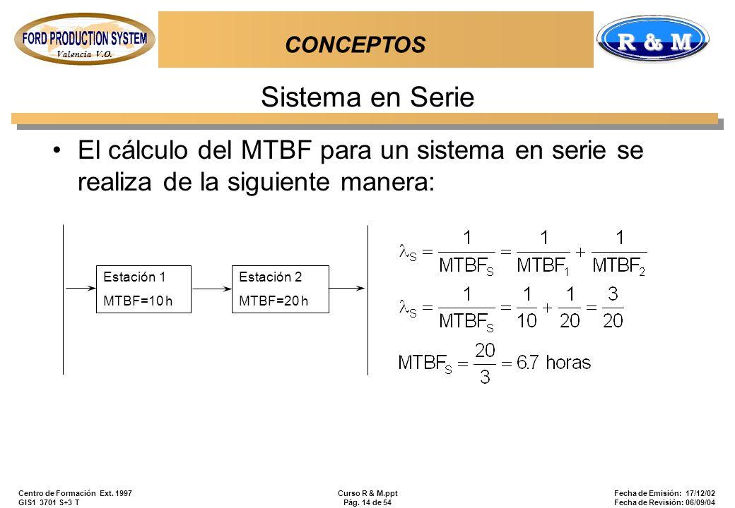 Valencia V.O. R & M Centro de Formación Ext. 1997 GIS1 3701 S+3 T Curso R & M.ppt Pág. 14 de 54 Fecha de Emisión: 17/12/02 Fecha de Revisión: 06/09/04