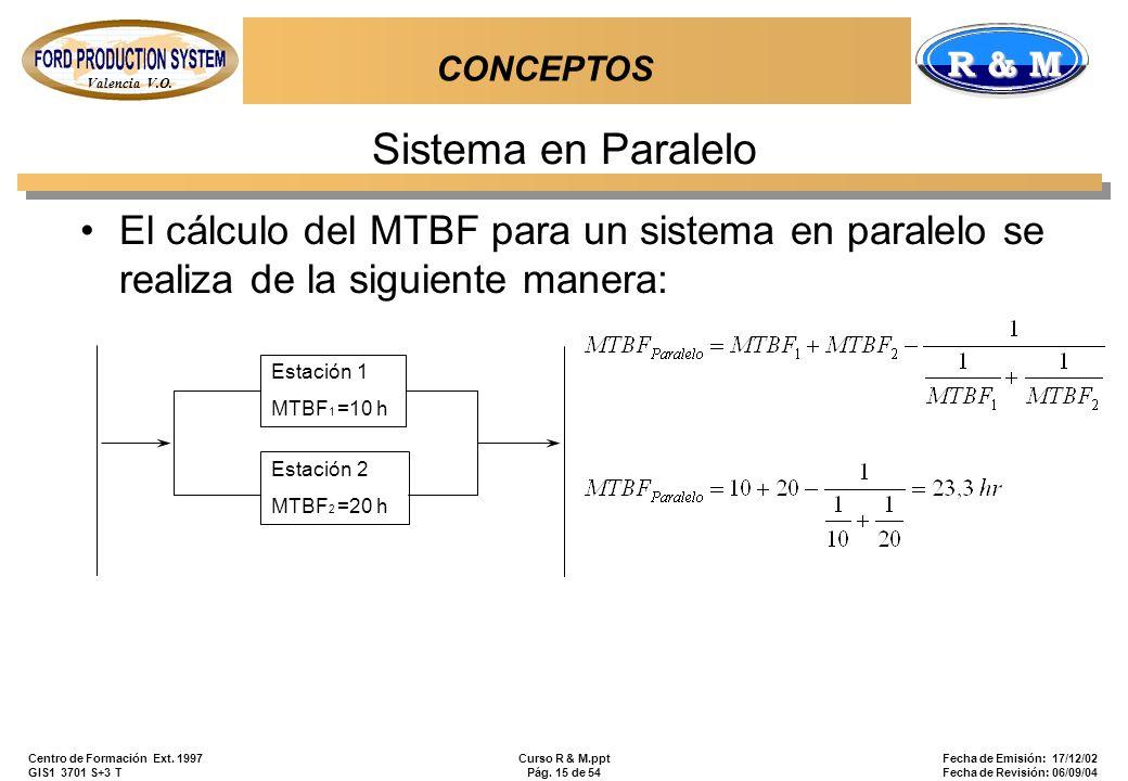 Valencia V.O. R & M Centro de Formación Ext. 1997 GIS1 3701 S+3 T Curso R & M.ppt Pág. 15 de 54 Fecha de Emisión: 17/12/02 Fecha de Revisión: 06/09/04