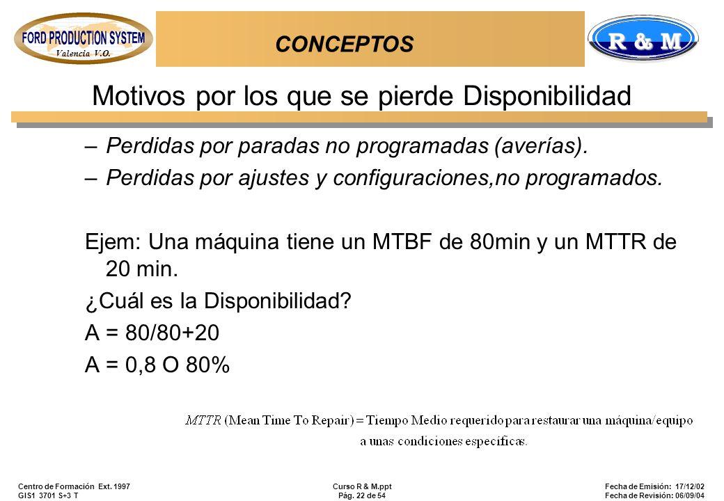 Valencia V.O. R & M Centro de Formación Ext. 1997 GIS1 3701 S+3 T Curso R & M.ppt Pág. 22 de 54 Fecha de Emisión: 17/12/02 Fecha de Revisión: 06/09/04