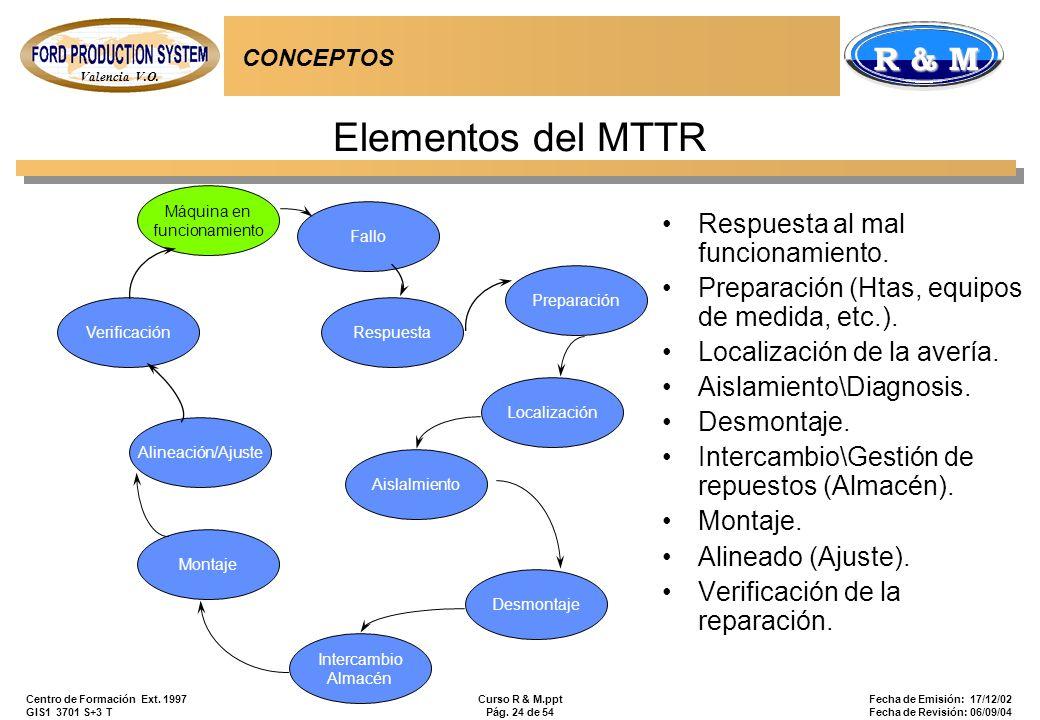 Valencia V.O. R & M Centro de Formación Ext. 1997 GIS1 3701 S+3 T Curso R & M.ppt Pág. 24 de 54 Fecha de Emisión: 17/12/02 Fecha de Revisión: 06/09/04