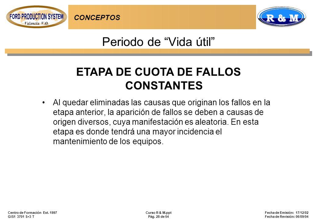 Valencia V.O. R & M Centro de Formación Ext. 1997 GIS1 3701 S+3 T Curso R & M.ppt Pág. 28 de 54 Fecha de Emisión: 17/12/02 Fecha de Revisión: 06/09/04