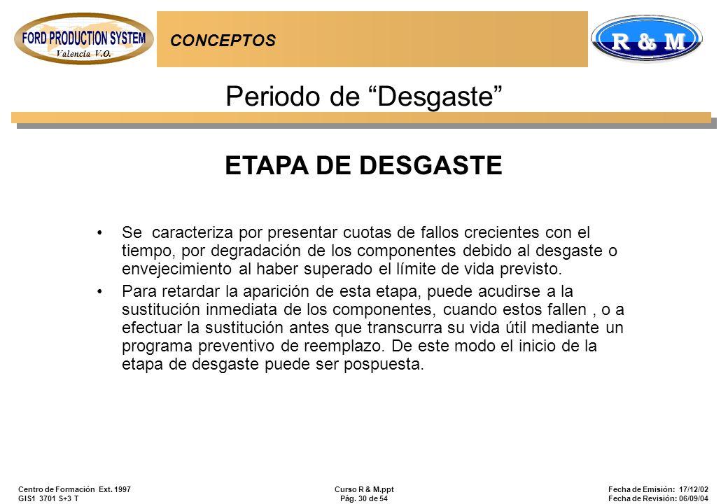 Valencia V.O. R & M Centro de Formación Ext. 1997 GIS1 3701 S+3 T Curso R & M.ppt Pág. 30 de 54 Fecha de Emisión: 17/12/02 Fecha de Revisión: 06/09/04