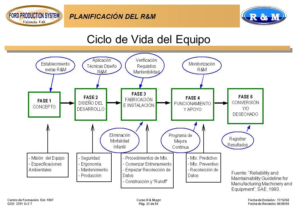 Valencia V.O. R & M Centro de Formación Ext. 1997 GIS1 3701 S+3 T Curso R & M.ppt Pág. 33 de 54 Fecha de Emisión: 17/12/02 Fecha de Revisión: 06/09/04
