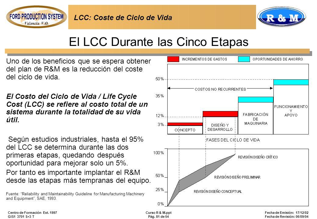 Valencia V.O. R & M Centro de Formación Ext. 1997 GIS1 3701 S+3 T Curso R & M.ppt Pág. 81 de 54 Fecha de Emisión: 17/12/02 Fecha de Revisión: 06/09/04