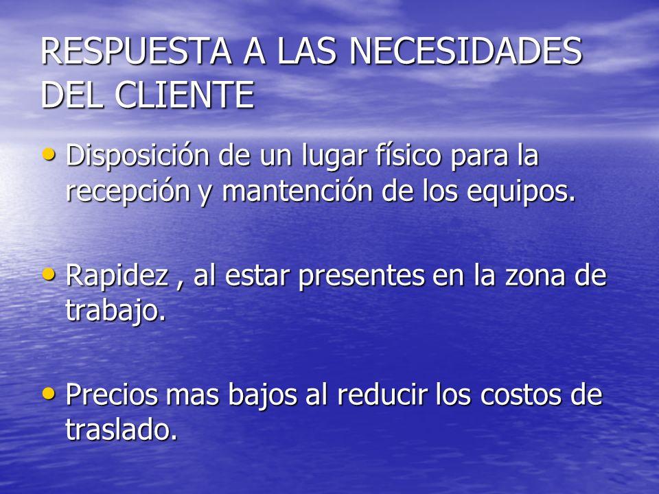 Disponibilidad Disponibilidad Profesionalismo.(Calidad en el servicio) Profesionalismo.