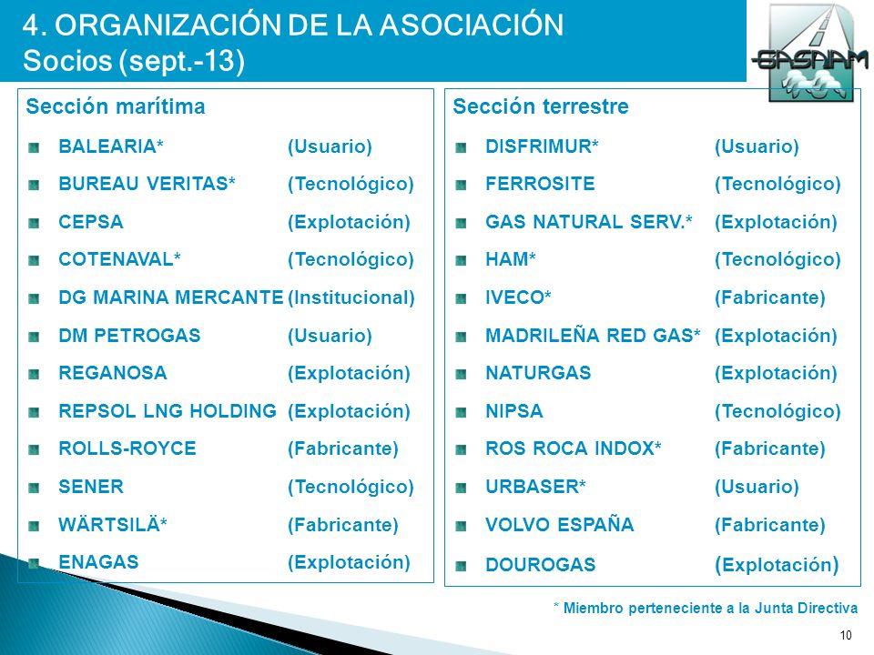 10 Sección marítima BALEARIA* (Usuario) BUREAU VERITAS*(Tecnológico) CEPSA (Explotación) COTENAVAL* (Tecnológico) DG MARINA MERCANTE(Institucional) DM