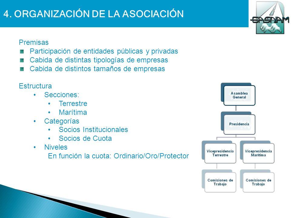 4. ORGANIZACIÓN DE LA ASOCIACIÓN Premisas Participación de entidades públicas y privadas Cabida de distintas tipologías de empresas Cabida de distinto