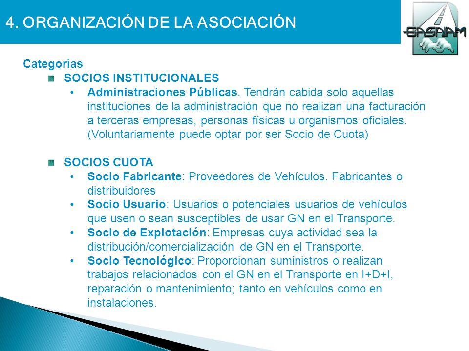 4. ORGANIZACIÓN DE LA ASOCIACIÓN Categorías SOCIOS INSTITUCIONALES Administraciones Públicas. Tendrán cabida solo aquellas instituciones de la adminis