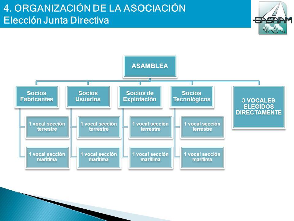 4. ORGANIZACIÓN DE LA ASOCIACIÓN Elección Junta Directiva ASAMBLEA Socios Fabricantes 1 vocal sección terrestre 1 vocal sección marítima Socios Usuari