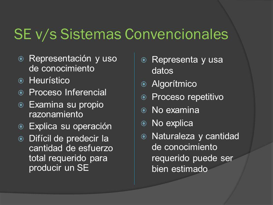 Sistemas de diseño D esarrollan configuraciones de objetos basados en restricciones o exigencias del problema.
