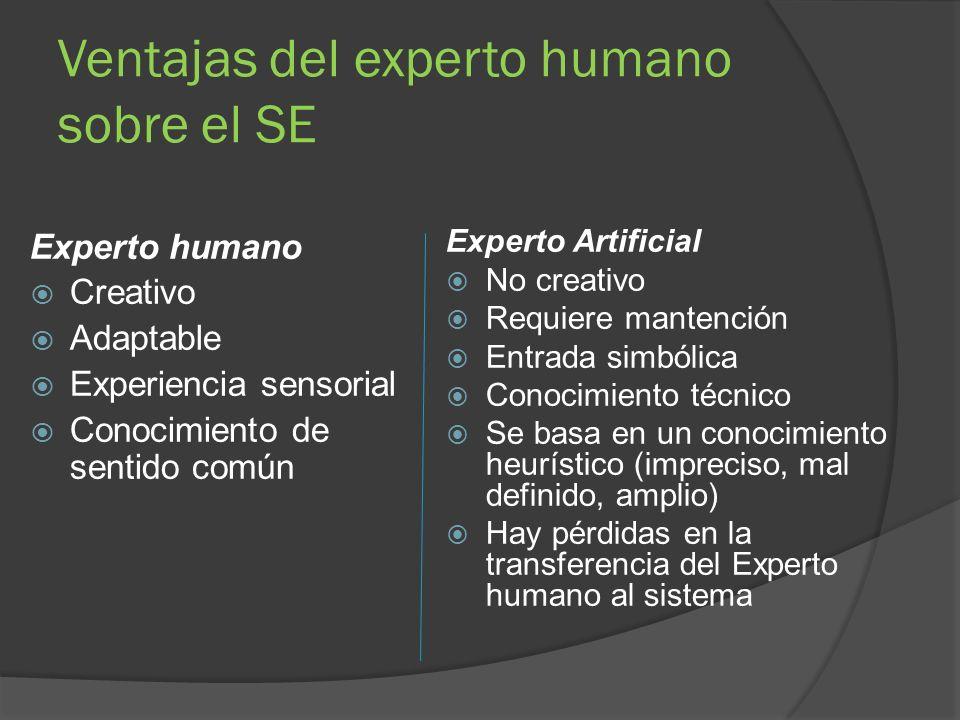Condiciones para el desarrollo de un SE.