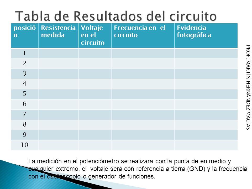 posició n Resistencia medida Voltaje en el circuito Frecuencia en el circuito Evidencia fotográfica 1 2 3 4 5 6 7 8 9 10 La medición en el potenciómet