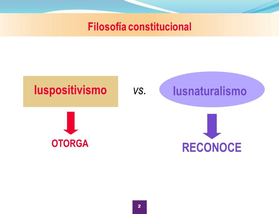 Filosofía constitucional OTORGA Iusnaturalismo Iuspositivismo RECONOCE vs. 2