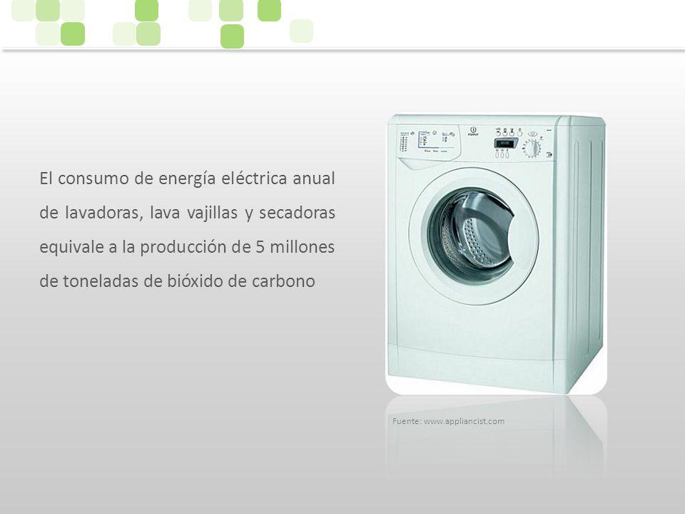 El consumo de energía eléctrica anual de lavadoras, lava vajillas y secadoras equivale a la producción de 5 millones de toneladas de bióxido de carbon