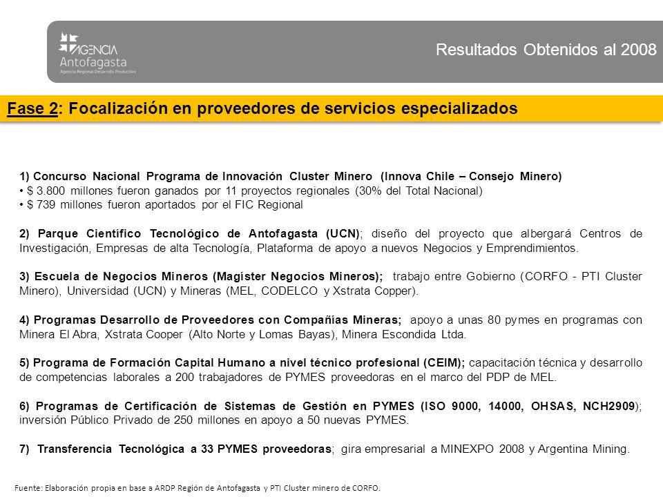 Resultados Obtenidos 1) Concurso Nacional Programa de Innovación Cluster Minero (Innova Chile – Consejo Minero) $ 3.800 millones fueron ganados por 11