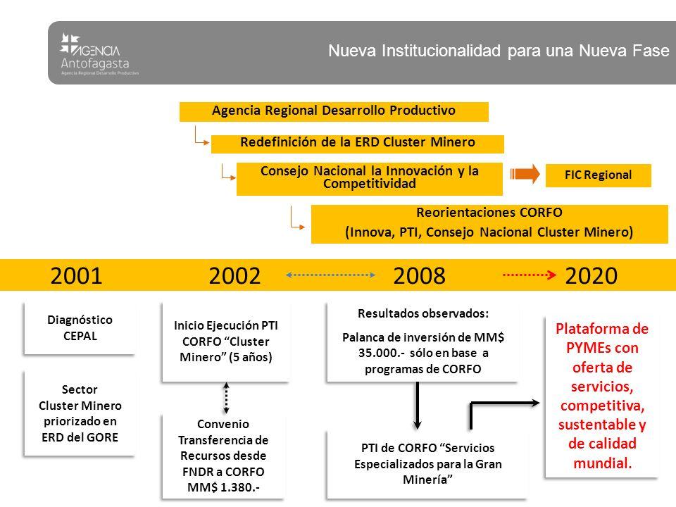 Agencia Regional Desarrollo Productivo Redefinición de la ERD Cluster Minero Consejo Nacional la Innovación y la Competitividad Reorientaciones CORFO