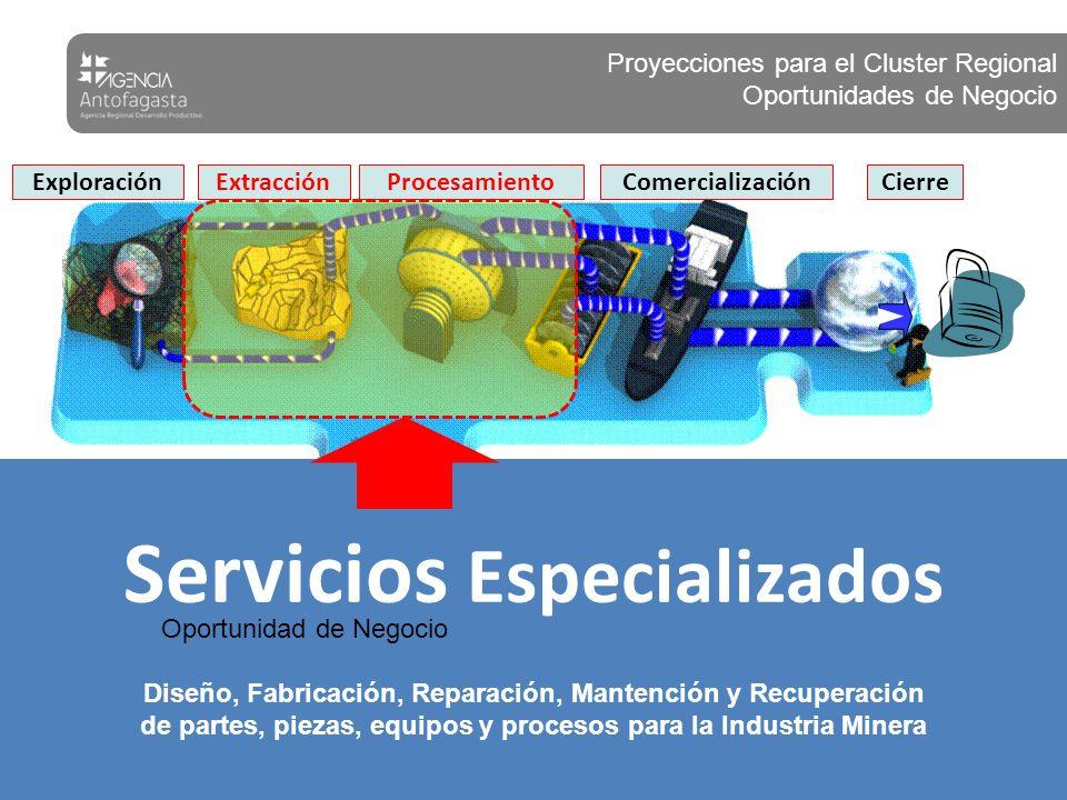 ExtracciónExploración Comercialización Cierre Procesamiento Servicios Especializados Diseño, Fabricación, Reparación, Mantención y Recuperación de par