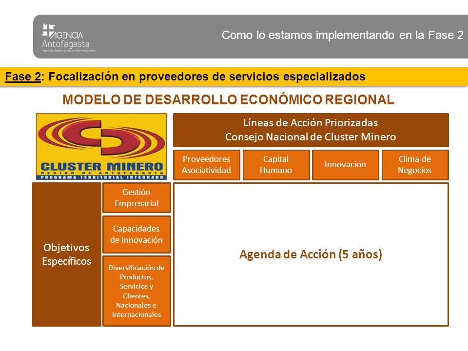 Agenda de Acción (5 años) Proveedores Asociatividad Objetivos Específicos Líneas de Acción Priorizadas Consejo Nacional de Cluster Minero Capital Humano Innovación Clima de Negocios Gestión Empresarial Diversificación de Productos, Servicios y Clientes, Nacionales e Internacionales Capacidades de Innovación MODELO DE DESARROLLO ECONÓMICO REGIONAL Como lo estamos implementando en la Fase 2 Fase 2: Focalización en proveedores de servicios especializados