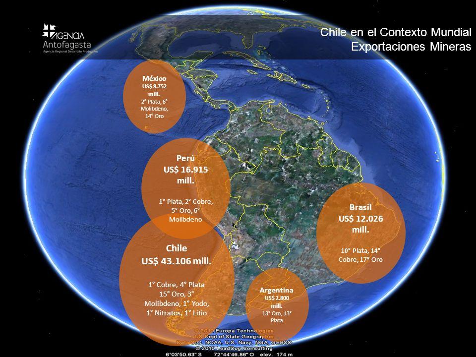 Antecedentes Regionales Chile US$ 43.106 mill. 1° Cobre, 4° Plata 15° Oro, 3° Molibdeno, 1° Yodo, 1° Nitratos, 1° Litio Perú US$ 16.915 mill. 1° Plata