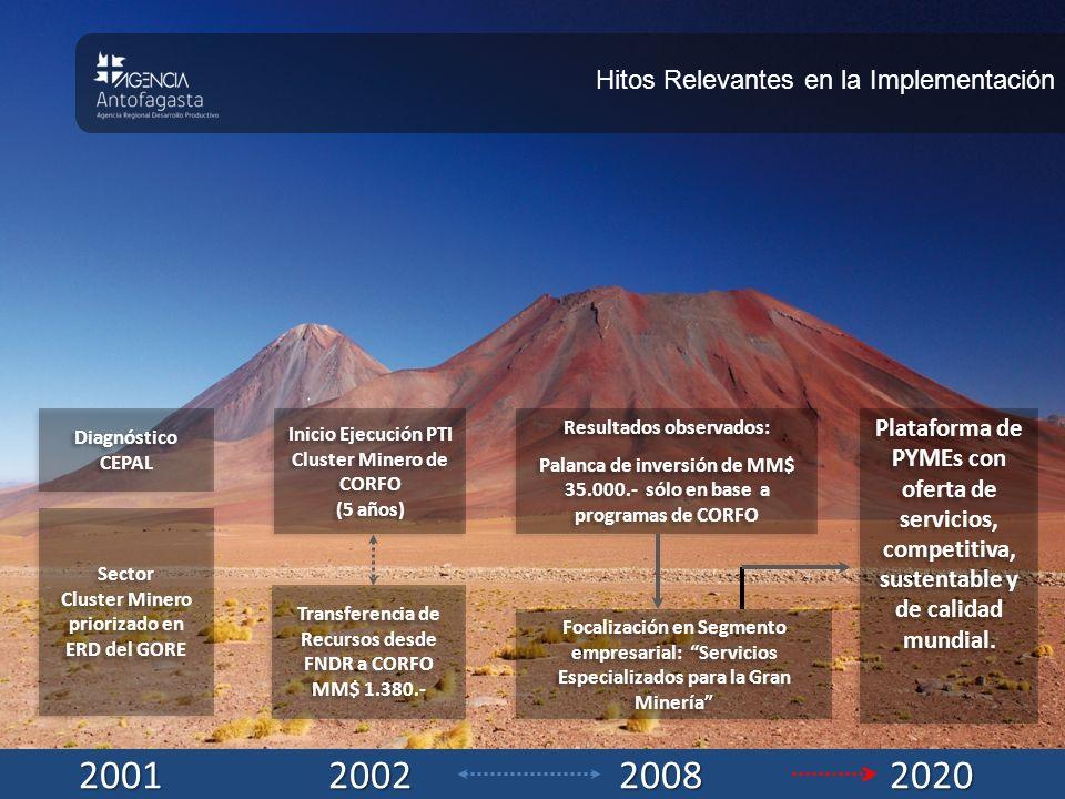 OPTIMIZACIÓN INNOVACIÓN Facilitación de Inversión Real (US$MM 33.613) Articulación de Mesa Público-Privada Convenios Internacionales (Canadá, Suecia) Convenios Regionales (Tarapacá y Atacama) Plataformas APEC y ZICOSUR 400 Certificaciones (MM$3.000) RED de Empresas Certificadas 9 PDPs con Mineras (MM$750) Apoyo a PYMEs en TIC y Marketplaces Prog.