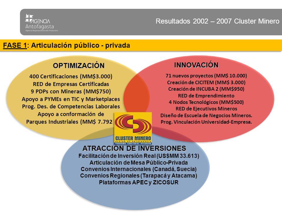 Resultados Obtenidos 1) Concurso Nacional Programa de Innovación Cluster Minero (Innova Chile – Consejo Minero) $ 3.800 millones fueron ganados por 11 proyectos regionales (30% del Total Nacional) $ 739 millones fueron aportados por el FIC Regional 2) Parque Científico Tecnológico de Antofagasta (UCN); diseño del proyecto que albergará Centros de Investigación, Empresas de alta Tecnología, Plataforma de apoyo a nuevos Negocios y Emprendimientos.