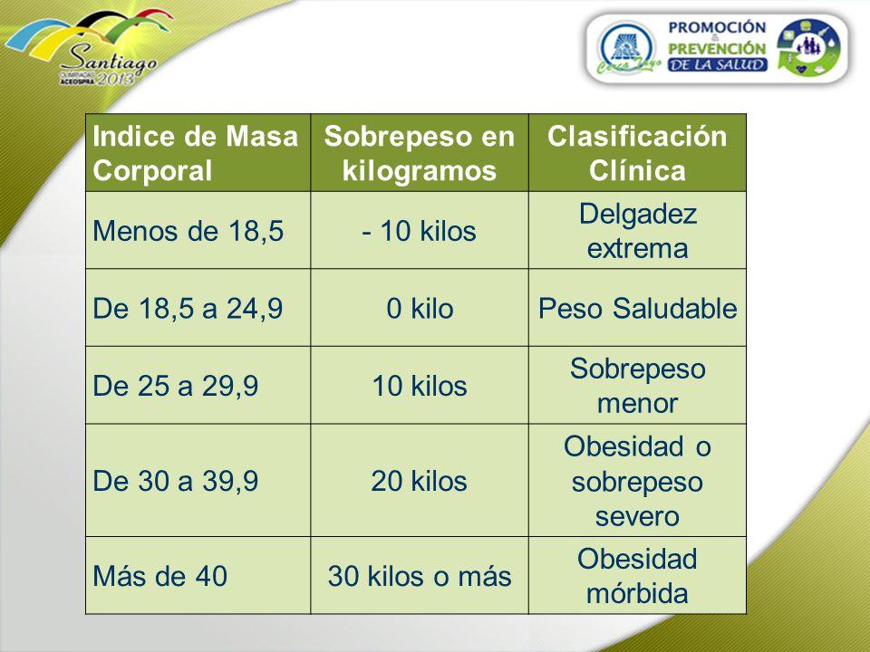 Indice de Masa Corporal Sobrepeso en kilogramos Clasificación Clínica Menos de 18,5- 10 kilos Delgadez extrema De 18,5 a 24,90 kiloPeso Saludable De 2