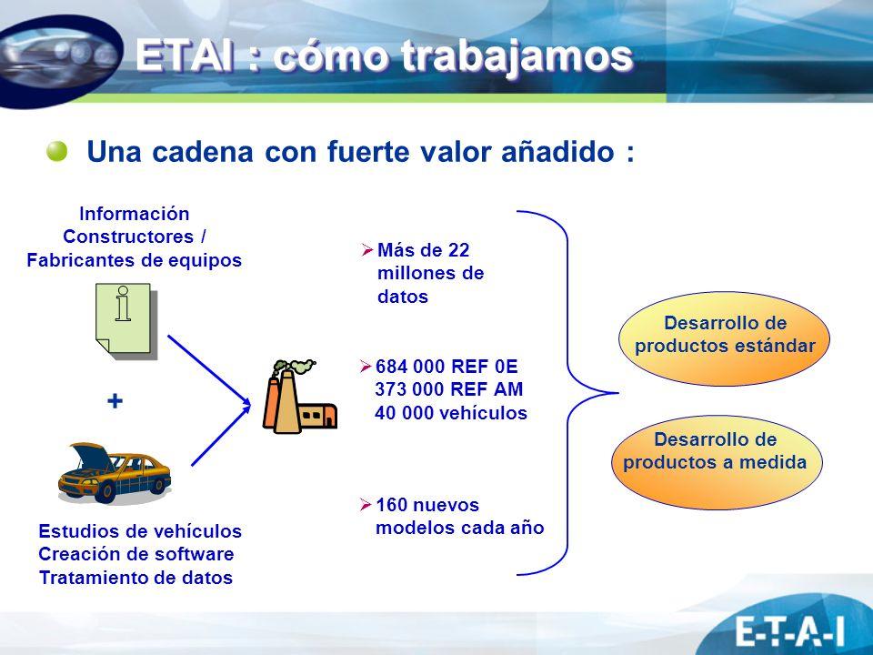 ETAI : cómo trabajamos Información Constructores / Fabricantes de equipos + Más de 22 millones de datos 684 000 REF 0E 373 000 REF AM 40 000 vehículos