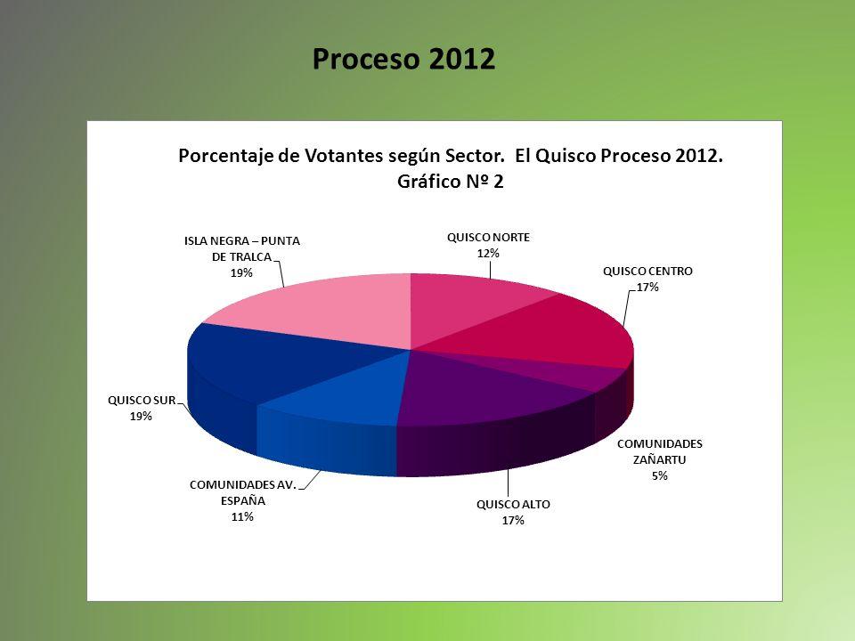 Proceso 2012