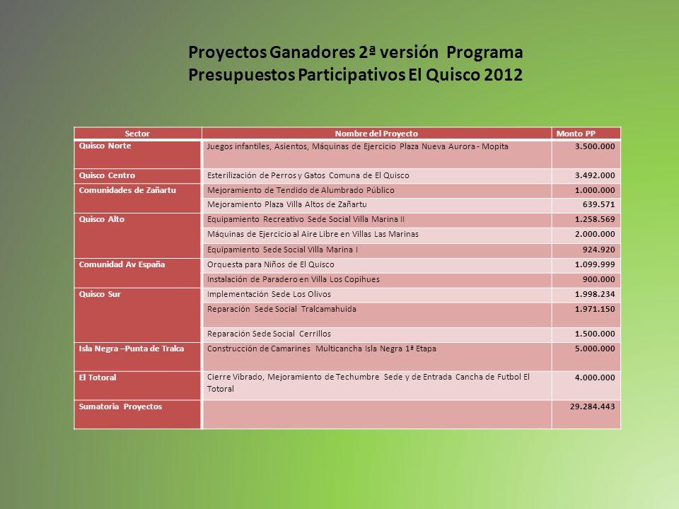 SectorNombre del ProyectoMonto PP Quisco NorteJuegos infantiles, Asientos, Máquinas de Ejercicio Plaza Nueva Aurora - Mopita3.500.000 Quisco CentroEst
