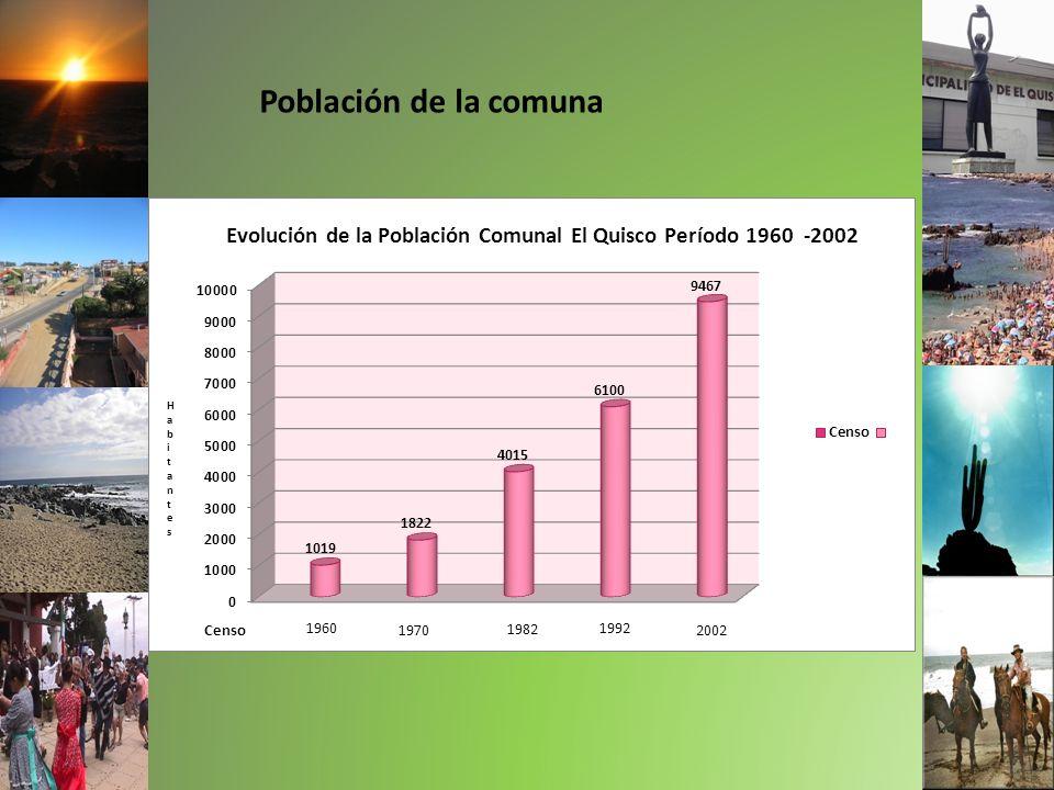 Población de la comuna