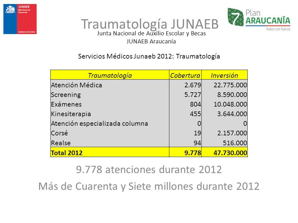 Junta Nacional de Auxilio Escolar y Becas JUNAEB Araucanía Traumatología JUNAEB Servicios Médicos Junaeb 2012: Traumatología TraumatologíaCoberturaInv