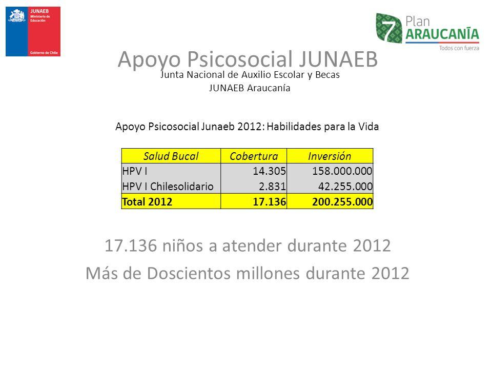 Junta Nacional de Auxilio Escolar y Becas JUNAEB Araucanía Apoyo Psicosocial Junaeb 2012: Habilidades para la Vida Salud BucalCoberturaInversión HPV I