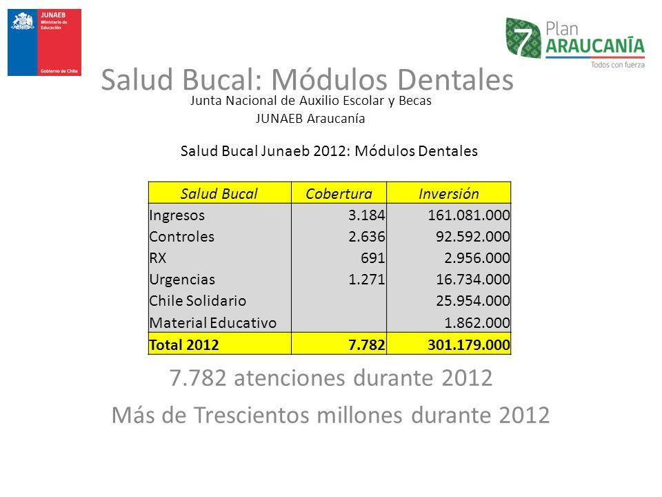 Junta Nacional de Auxilio Escolar y Becas JUNAEB Araucanía Salud Bucal: Módulos Dentales Salud Bucal Junaeb 2012: Módulos Dentales Salud BucalCobertur