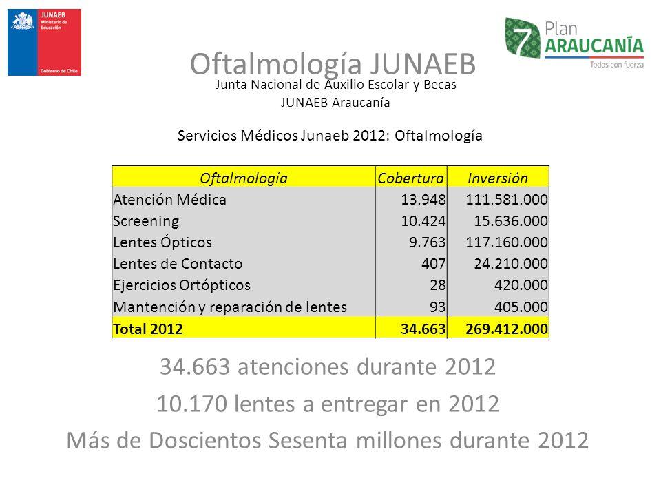 Junta Nacional de Auxilio Escolar y Becas JUNAEB Araucanía Oftalmología JUNAEB Servicios Médicos Junaeb 2012: Oftalmología OftalmologíaCoberturaInvers