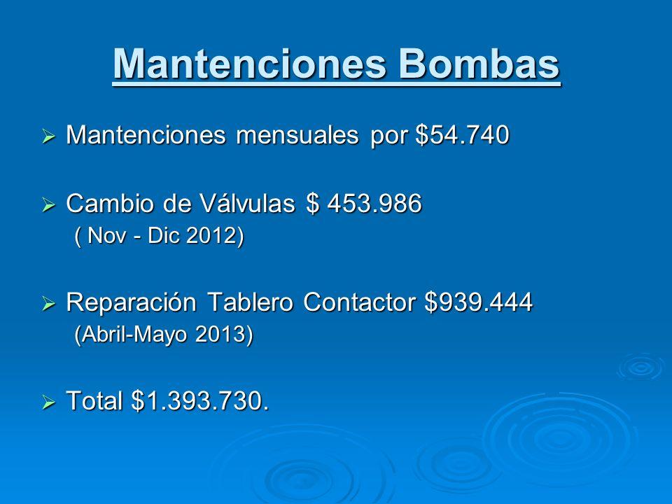 Mantenciones Bombas Mantenciones mensuales por $54.740 Mantenciones mensuales por $54.740 Cambio de Válvulas $ 453.986 Cambio de Válvulas $ 453.986 (