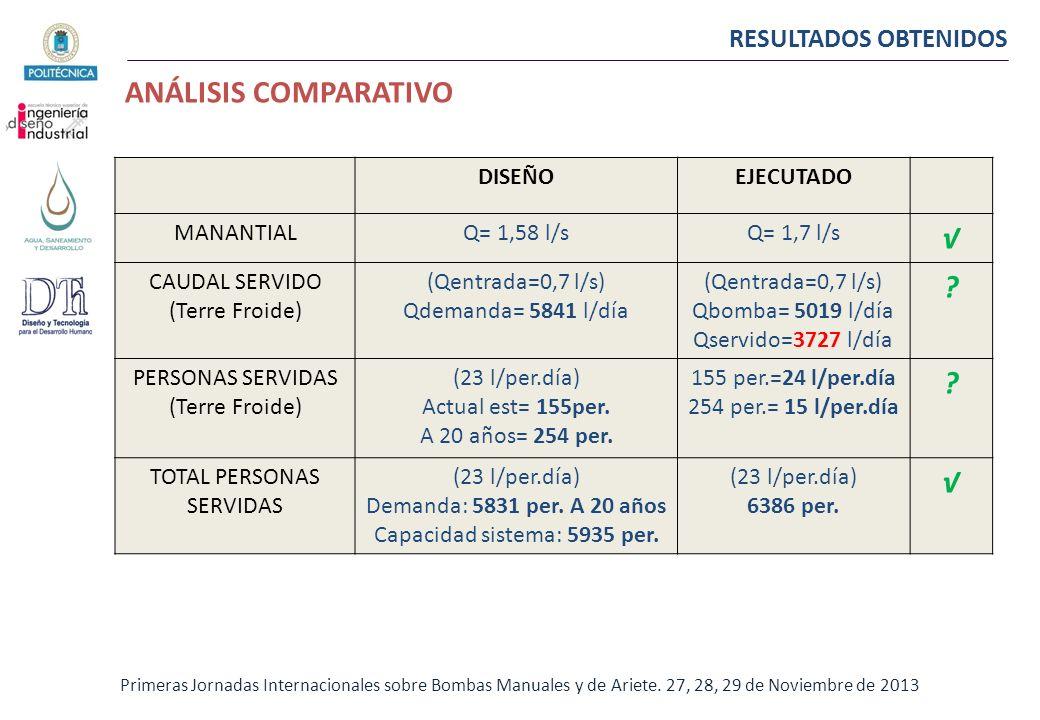 RESULTADOS OBTENIDOS Primeras Jornadas Internacionales sobre Bombas Manuales y de Ariete. 27, 28, 29 de Noviembre de 2013 DISEÑOEJECUTADO MANANTIALQ=