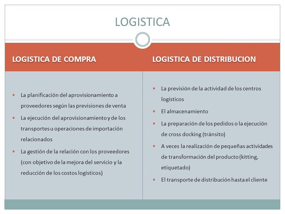 LOGISTICA DE COMPRA LOGISTICA DE DISTRIBUCION La planificación del aprovisionamiento a proveedores según las previsiones de venta La ejecución del apr