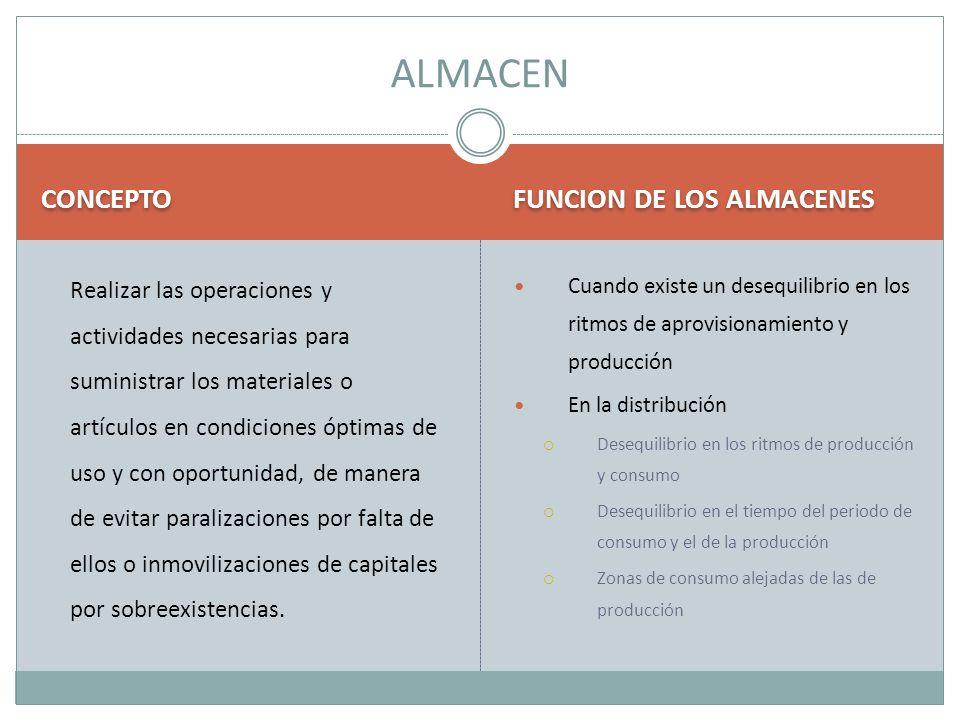 CONCEPTO FUNCION DE LOS ALMACENES Realizar las operaciones y actividades necesarias para suministrar los materiales o artículos en condiciones óptimas