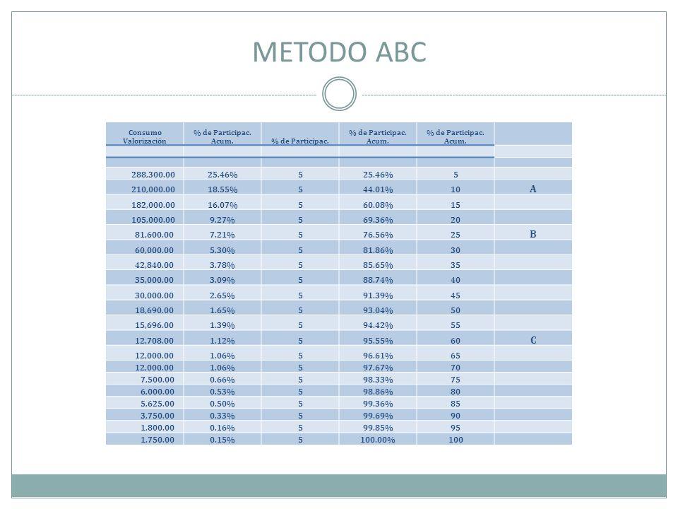 METODO ABC Consumo Valorización % de Participac. Acum.% de Participac. % de Participac. Acum. 288,300.0025.46%5 5 210,000.0018.55%544.01%10 A 182,000.