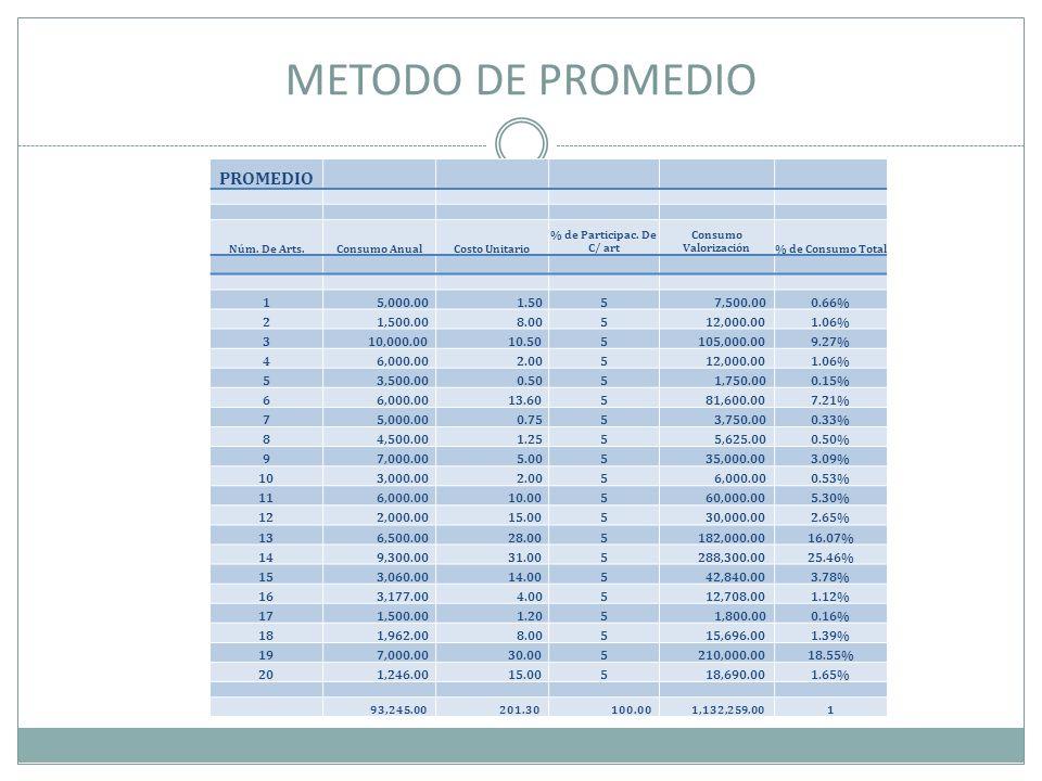METODO DE PROMEDIO PROMEDIO Núm. De Arts.Consumo AnualCosto Unitario % de Participac. De C/ art Consumo Valorización% de Consumo Total 1 5,000.00 1.50