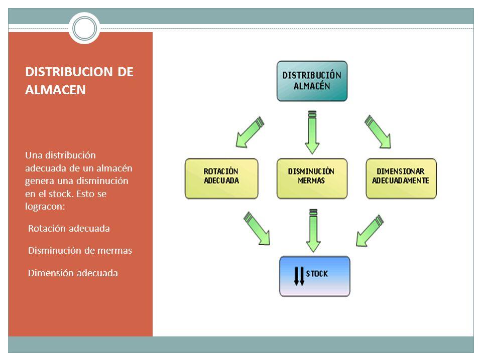 DISTRIBUCION DE ALMACEN Una distribución adecuada de un almacén genera una disminución en el stock. Esto se logracon: Rotación adecuada Disminución de