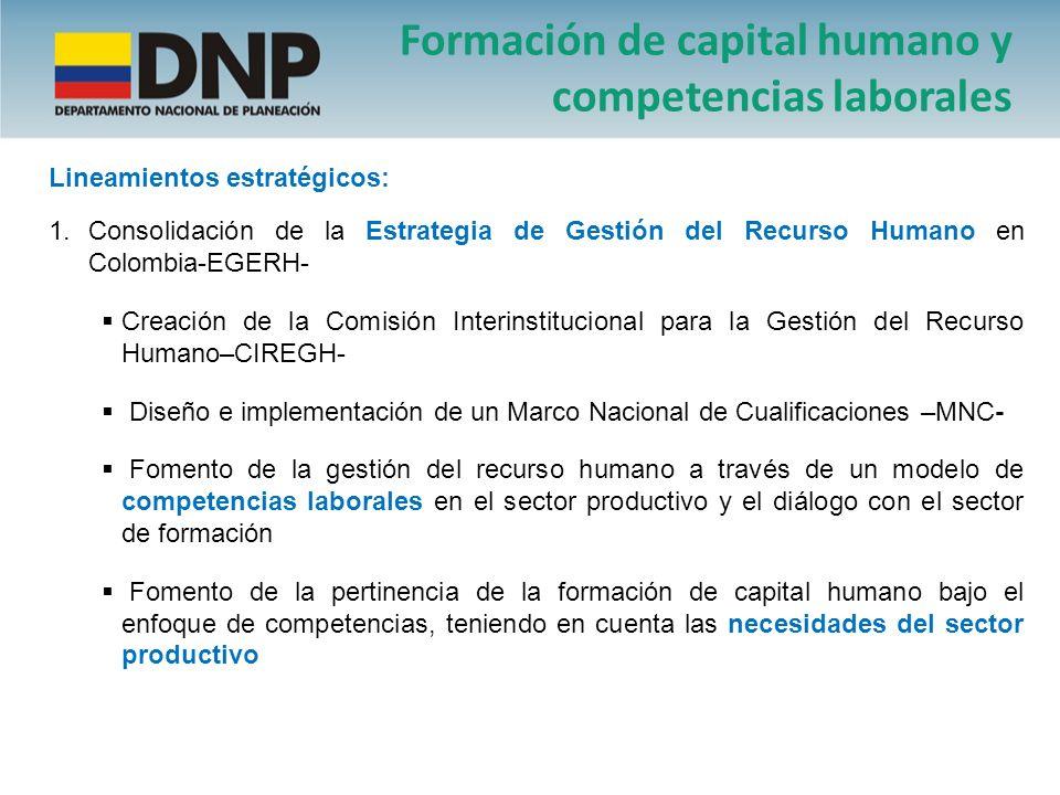 1.Consolidación de la Estrategia de Gestión del Recurso Humano en Colombia-EGERH- Creación de la Comisión Interinstitucional para la Gestión del Recur
