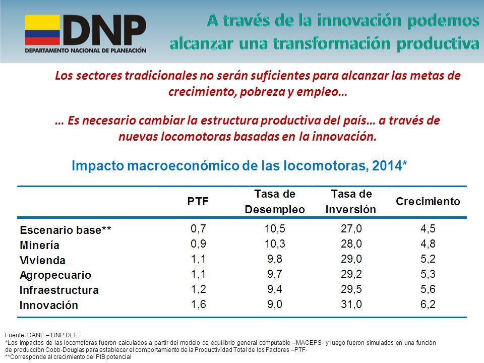 Impacto macroeconómico de las locomotoras, 2014* Fuente: DANE – DNP:DEE *Los impactos de las locomotoras fueron calculados a partir del modelo de equi